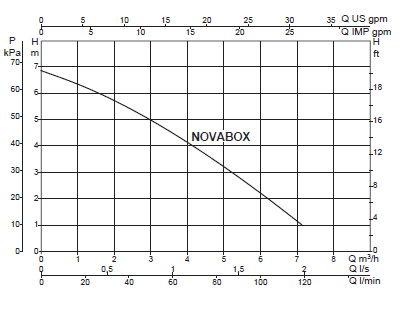 dab novabox diagramma
