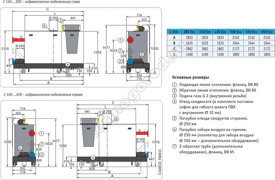 Габаритные и присоединительные размеры котла De Dietrich С 330-280 ECO