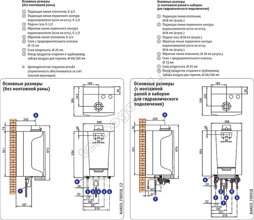 Габаритные и присоединительные размеры котла De Dietrich NANEO S PMC-S 24