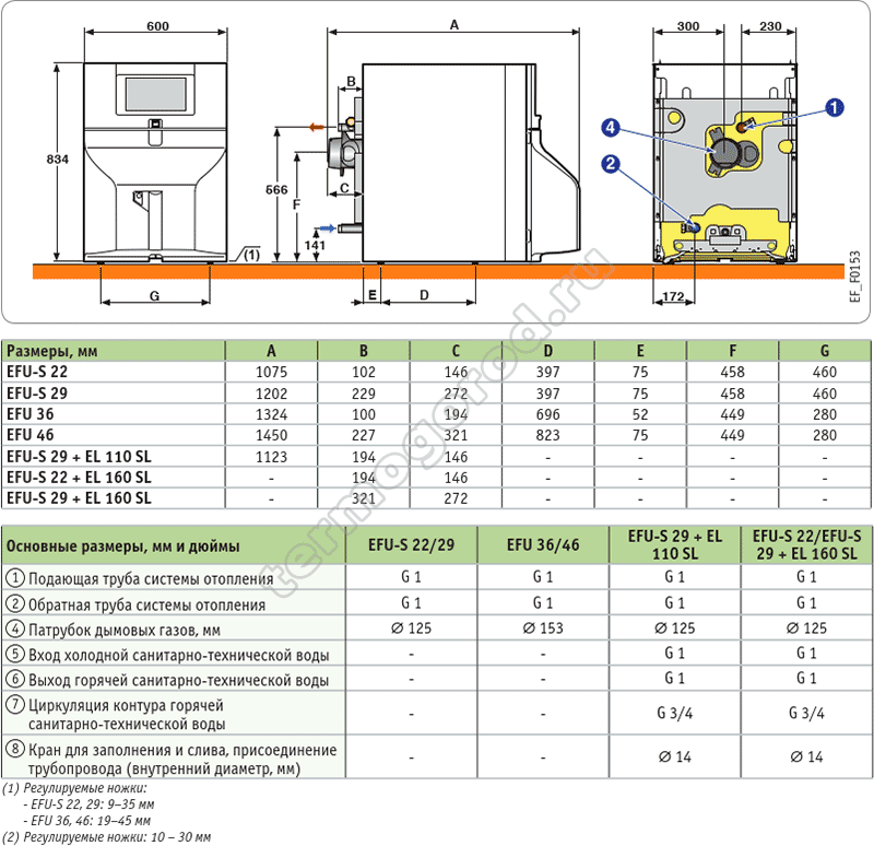 Габаритные и присоединительные размеры котла De Dietrich NeOvo EcoNOx EFU 46