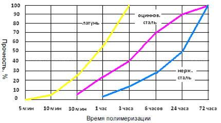 Герметик SISEAL средней фиксации зависимоть прочности от времени полимеризации