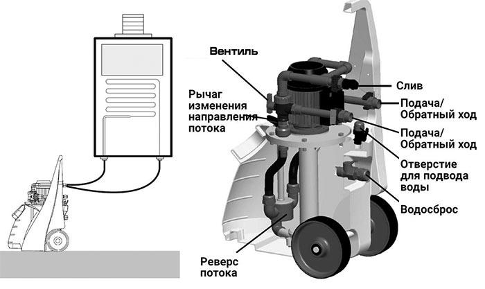 Схема установки Pump ELIMINATE 70 Combi