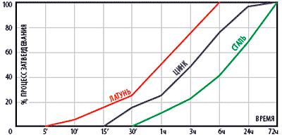 График полимеризации герметика QuickSpacer 710 в зависимости от времени и вида металла