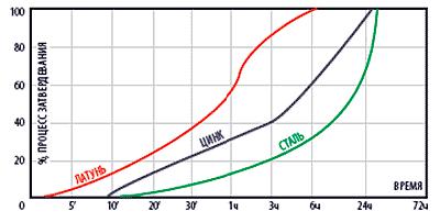График полимеризации герметика QuickSpacer 716 в зависимости от времени и вида металла