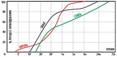График полимеризации герметика QuickSpacer 725 в зависимости от времени и вида металла