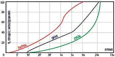 График полимеризации герметика QuickSpacer 728 в зависимости от времени и вида металла