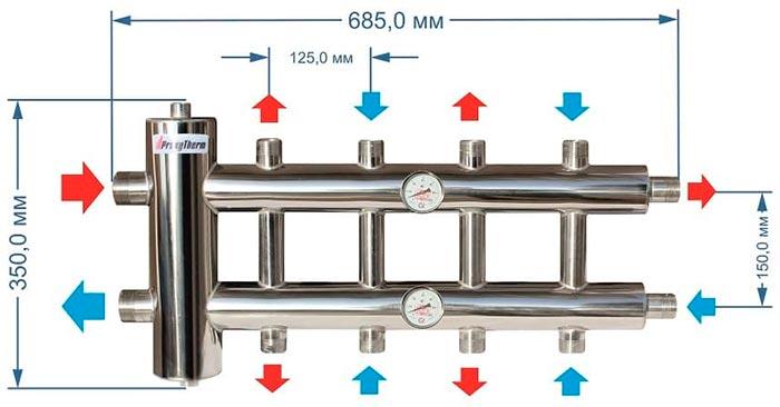 proxyterm gsk 32 5 размеры