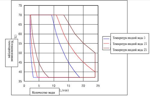 Зависимость расхода горячей воды от температуры Rinnai RW 14BF