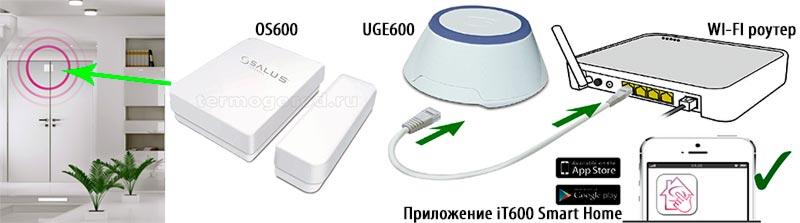 Salus OS600 беспроводные датчики открытия дверей или окон