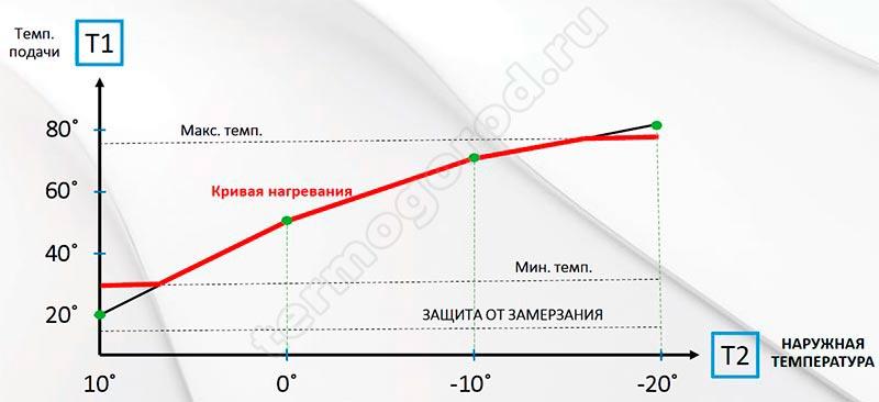 salus wt100 Погодозависимое регулирование за кривой