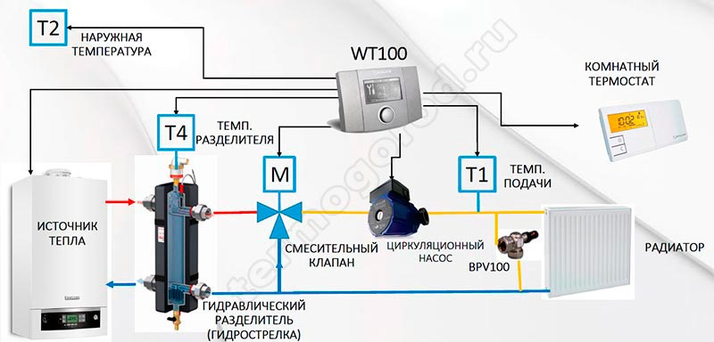 salus wt100 Погодозависимое регулирование температуры в системе радиаторного отопления