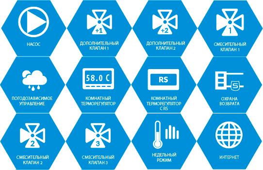 Функциональные возможности контроллера Tech I-3 Plus