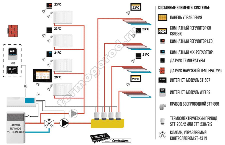 Схема подключения панели Tech M-8