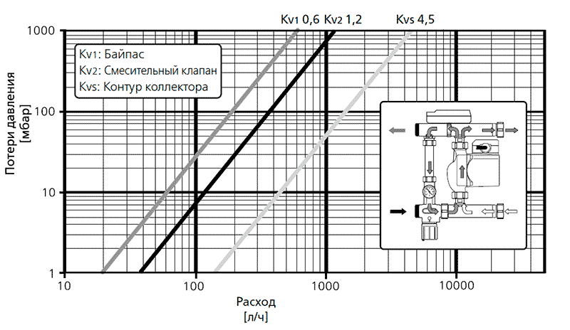 Гидравлическая характеристика Multimix Uni-Fitt