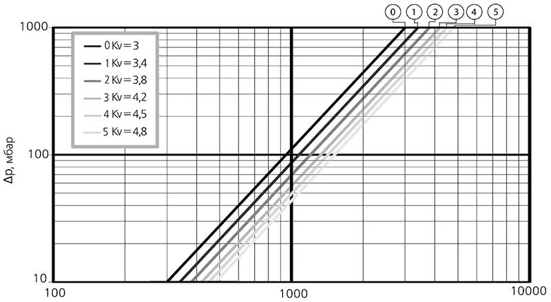 Гидравлическая характеристика Solomix Uni-Fitt