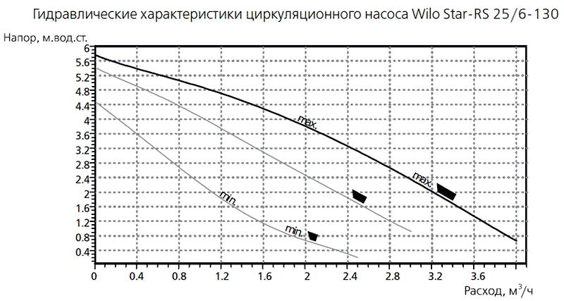 Гидравлические характеристики насоса WILO