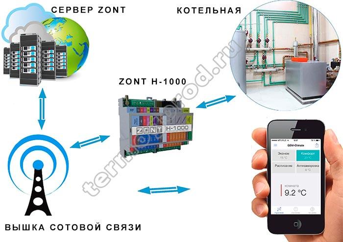 Принцип работы контроллера Zont h-1000