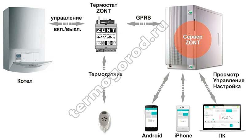 Принцип работы Zont H-1V E-BUS